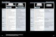 50. stránka Siemens letáku
